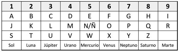 Tabla alfanumérica en la numerología
