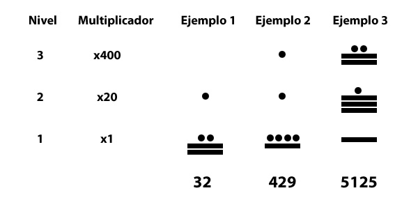Niveles de la numeración maya