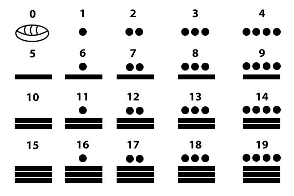 Números Mayas