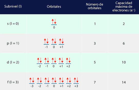 Orbitales de los números cuánticos