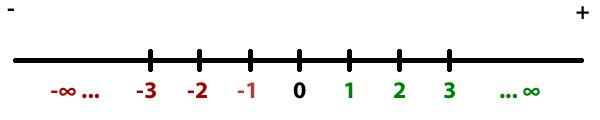 Representación de los números enteros