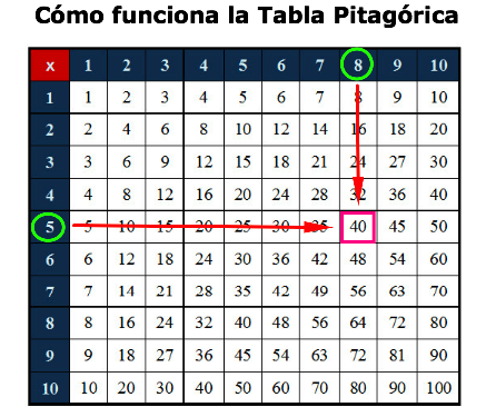 Cómo funciona la Tabla de Pitágoras